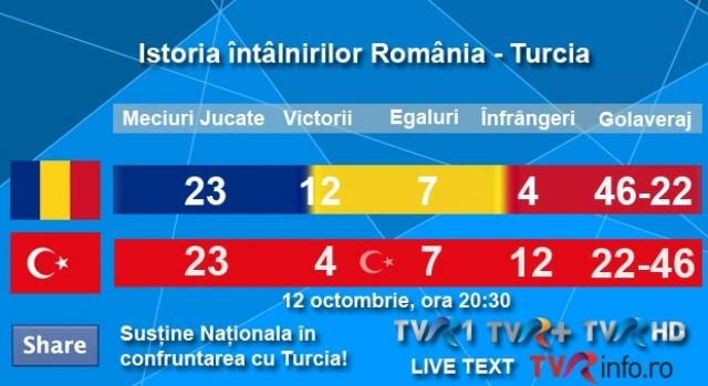 Istoria intalnirilor Turcia Romania