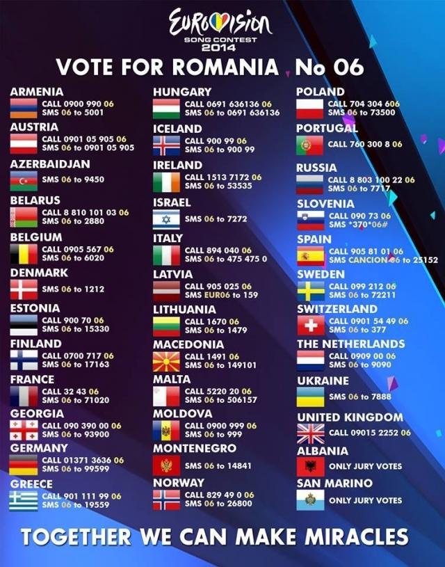 Tabel de vot pentru România